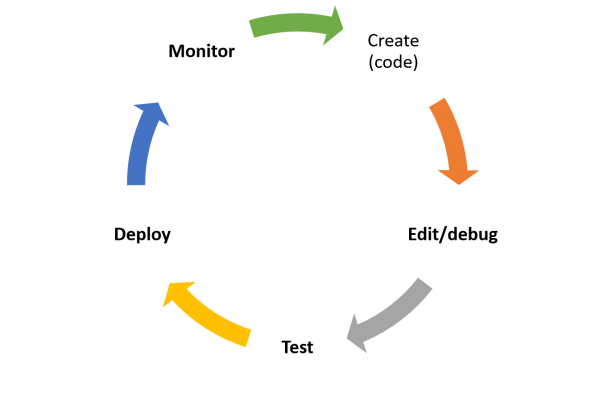 IaC cycle