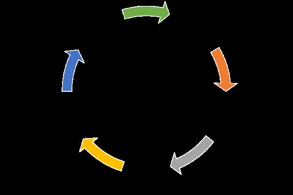 IaC cycle